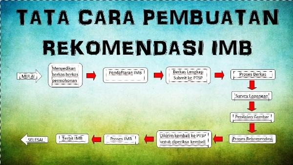 SOP / Alur Pembuatan Rekomendasi IMB